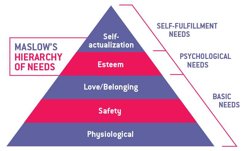 A triangle diagram of Maslow's Hierarchy of Needs.